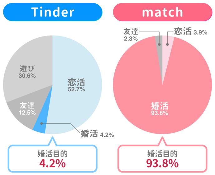 matchは94%が婚活目的での利用ですが、Tinderで婚活目的の人はたった4.2%でした。