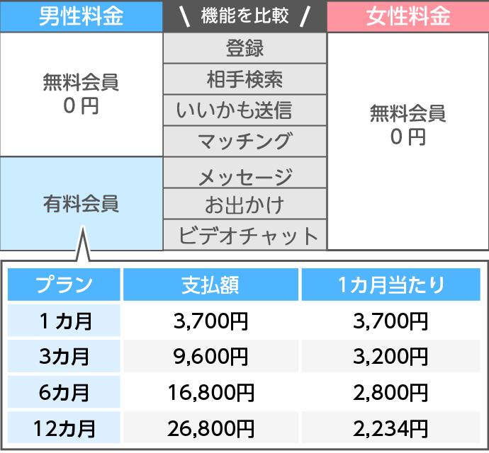 タップル誕生の料金表(男女別)