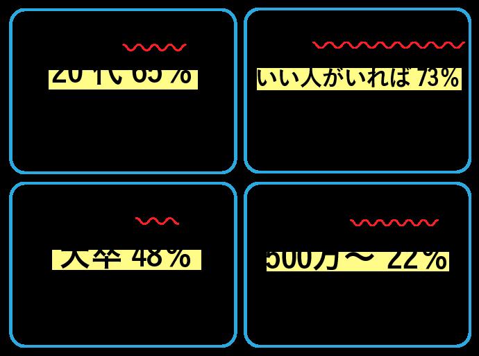 タップルの男性データ表