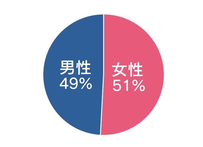 ゼクシィ縁結び会員男女比率のグラフ